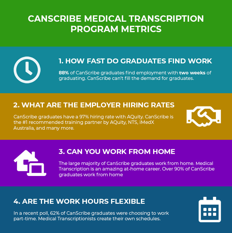 CanScribe Medical Transcription Program Metrics Infographic 2