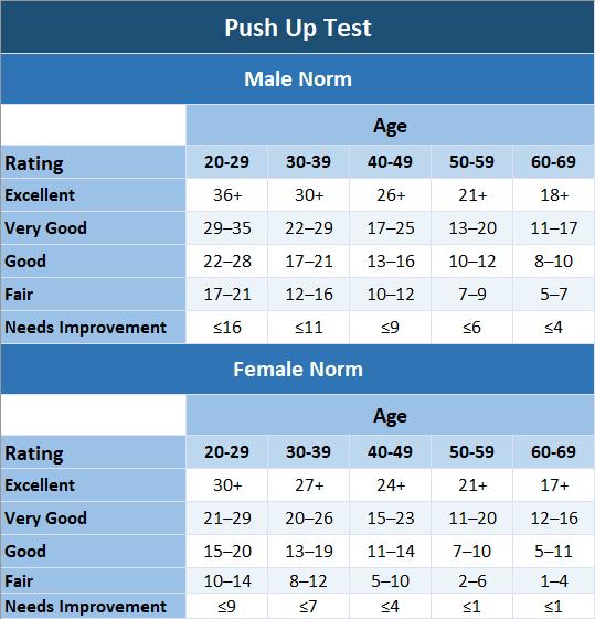 Push up Test
