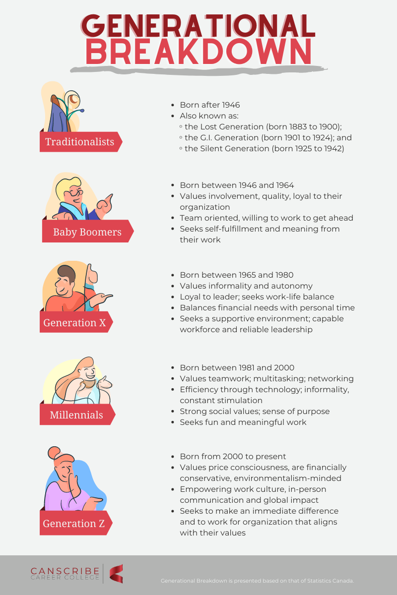 Generational Breakdown Infographic